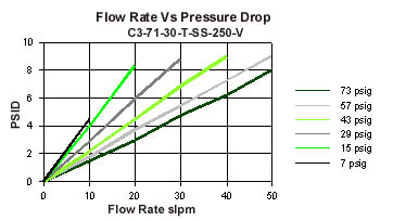 flow rate chart 1