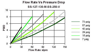 flow rate chart 2